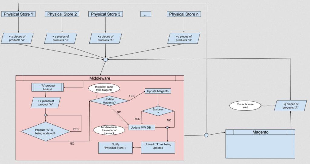 diagram flow php magento evozon