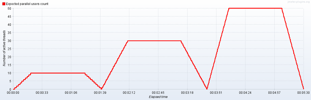 jmeter graph
