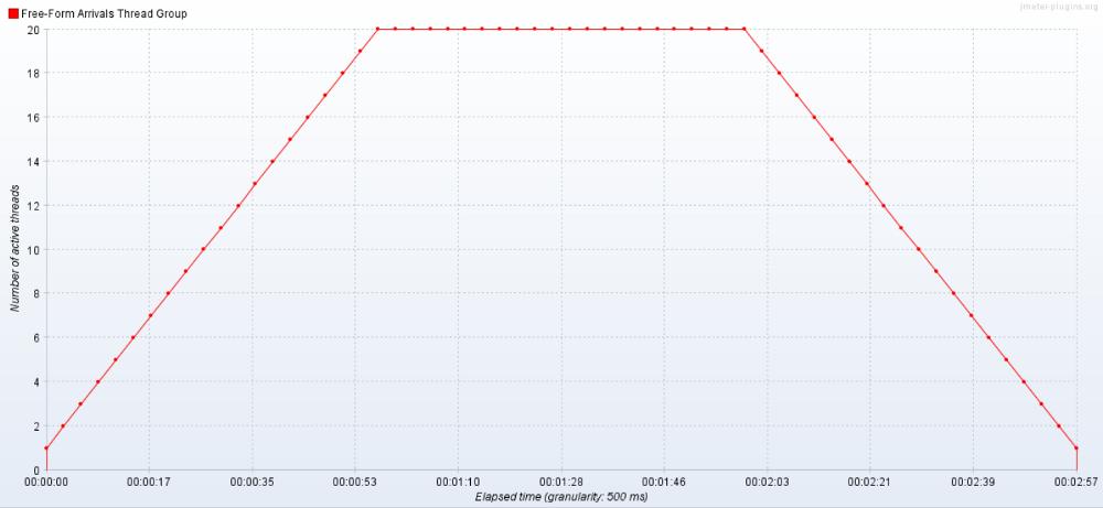 testing graph 2