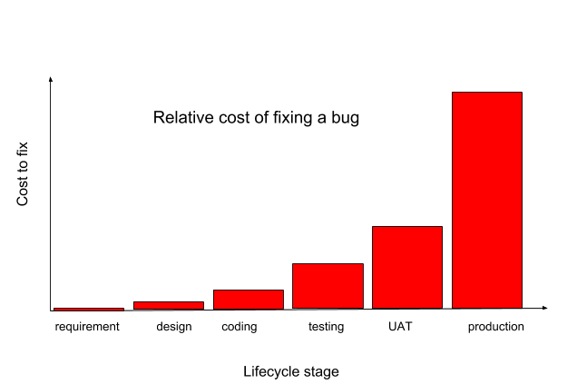 Lifecycle stage