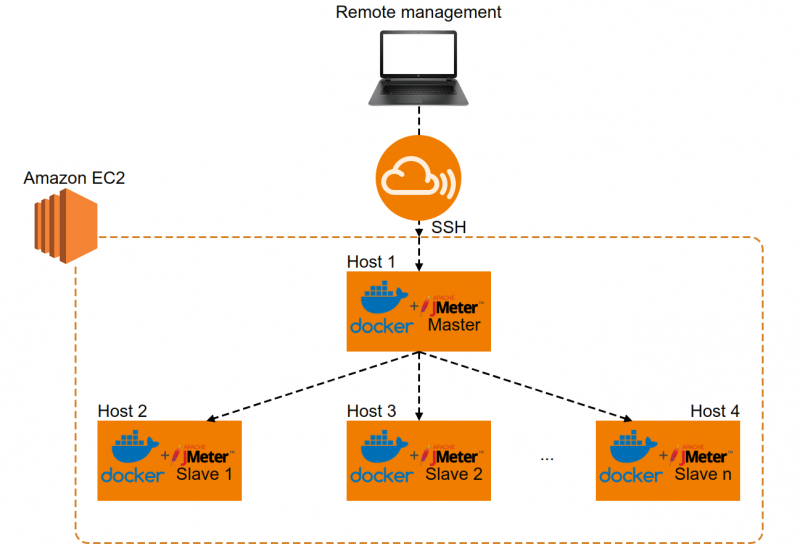 aws infrastructure